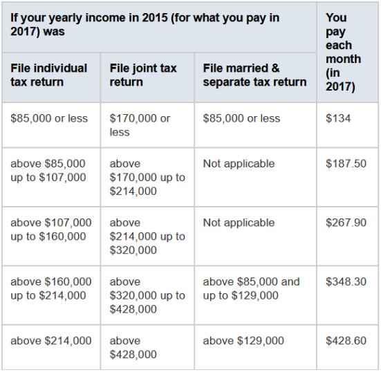 2017 Medicare Part B Premiums